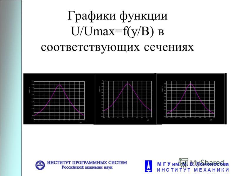 М Г У им. М. В. Ломоносова И Н С Т И Т У Т М Е Х А Н И К И Графики функции U/Umax=f(y/B) в соответствующих сечениях