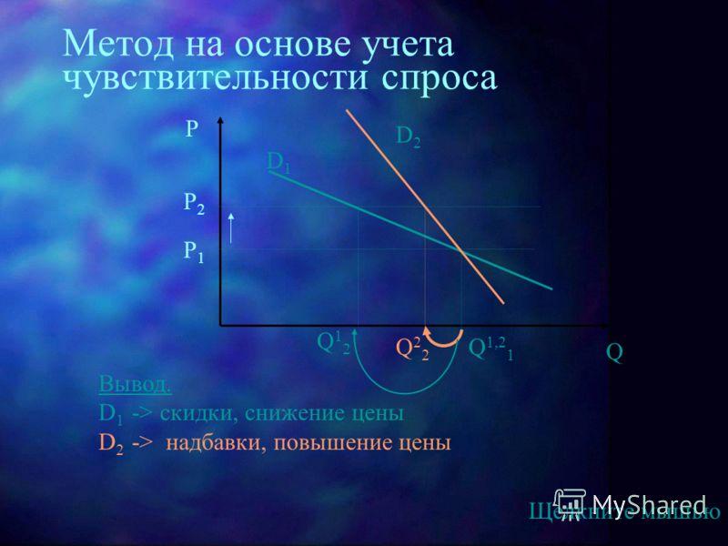 Метод на основе учета чувствительности спроса P Q D1D1 Q12Q12 P1P1 Q 1,2 1 P2P2 Q22Q22 D2D2 Вывод. D 1 -> скидки, снижение цены D 2 -> надбавки, повышение цены Щелкните мышью