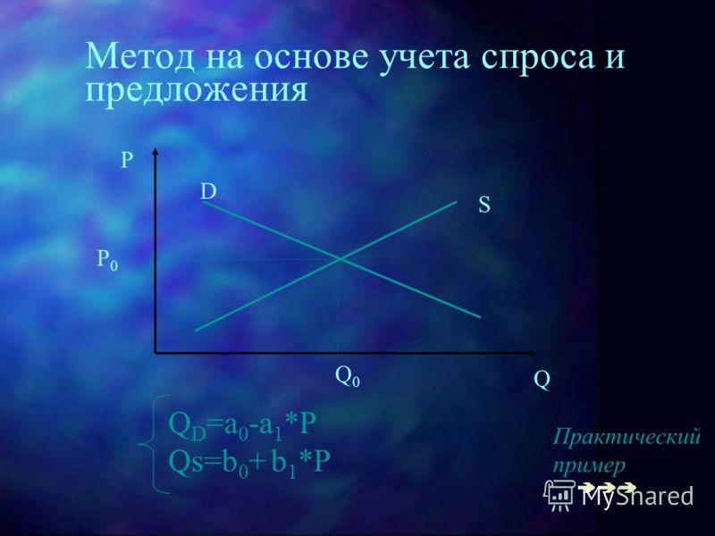Метод на основе учета спроса и предложения P Q S D Q0Q0 P0P0 Q D =a 0 -a 1 *P Qs=b 0 + b 1 *P Практический пример