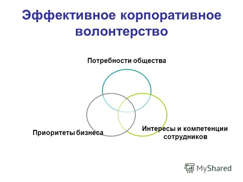 Эффективное корпоративное волонтерство Потребности общества Интересы и компетенции сотрудников Приоритеты бизнеса
