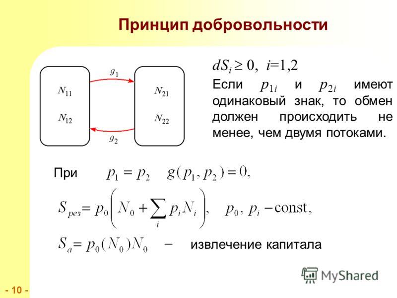 - 10 - При извлечение капитала Принцип добровольности dS i 0, i=1,2 Если p 1i и p 2i имеют одинаковый знак, то обмен должен происходить не менее, чем двумя потоками.