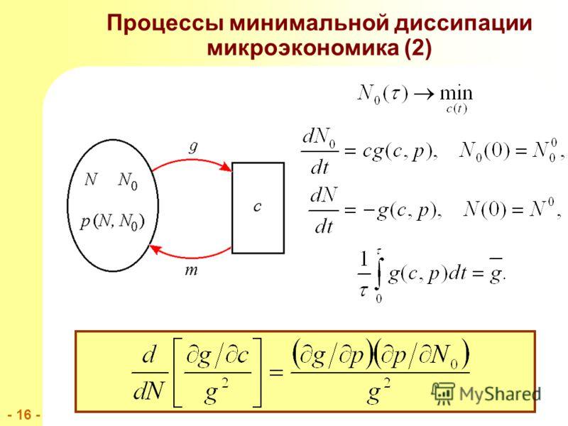 - 16 - Процессы минимальной диссипации микроэкономика (2)