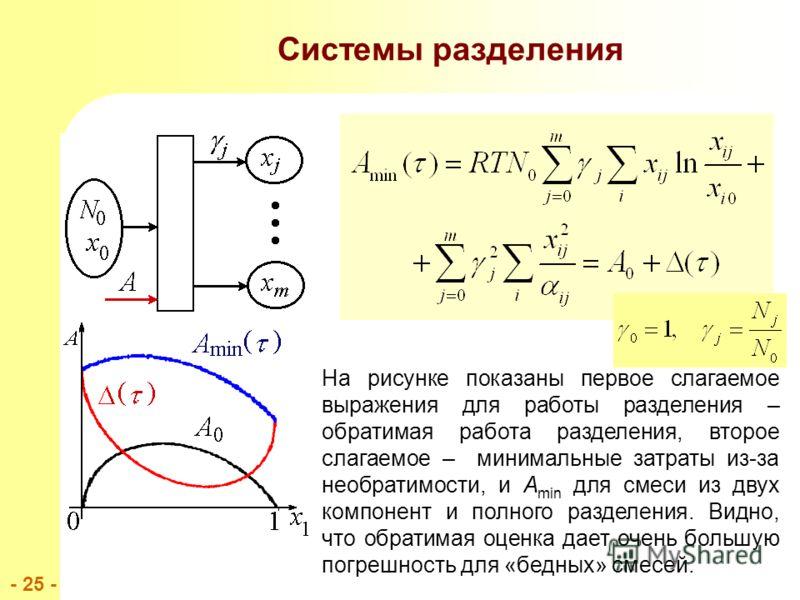 - 25 - Системы разделения На рисунке показаны первое слагаемое выражения для работы разделения – обратимая работа разделения, второе слагаемое – минимальные затраты из-за необратимости, и A min для смеси из двух компонент и полного разделения. Видно,