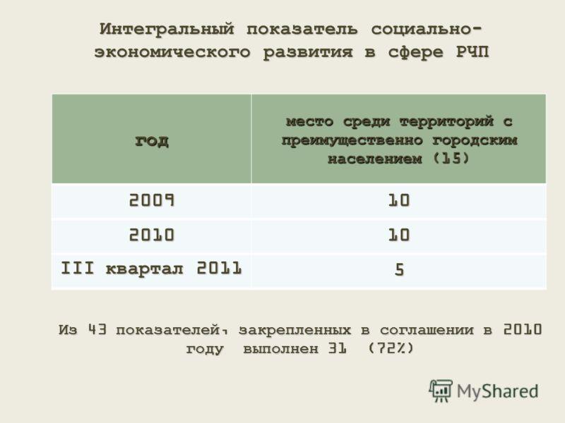 Интегральный показатель социально- экономического развития в сфере РЧП год место среди территорий с преимущественно городским населением (15) 200910 201010 III квартал 2011 5 Из 43 показателей, закрепленных в соглашении в 2010 году выполнен 31 (72%)