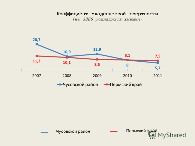 Коэффициент младенческой смертности (на 1000 родившихся живыми) Чусовской район Пермский край