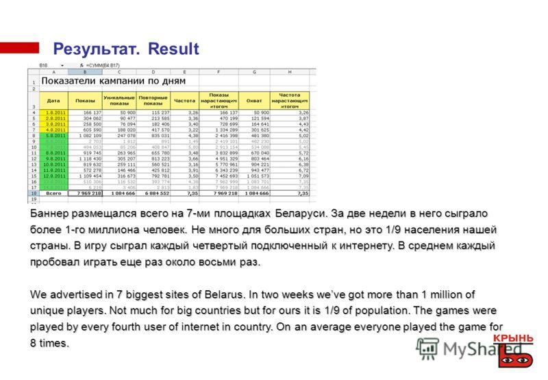 Результат. Result Баннер размещался всего на 7-ми площадках Беларуси. За две недели в него сыграло более 1-го миллиона человек. Не много для больших стран, но это 1/9 населения нашей страны. В игру сыграл каждый четвертый подключенный к интернету. В