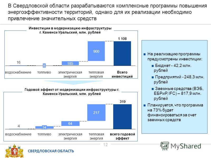 СВЕРДЛОВСКАЯ ОБЛАСТЬ 12 В Свердловской области разрабатываются комплексные программы повышения энергоэффективности территорий, однако для их реализации необходимо привлечение значительных средств Инвестиции в модернизацию инфраструктуры г. Каменск-Ур