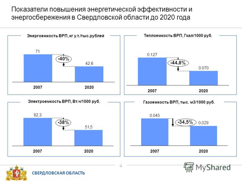 СВЕРДЛОВСКАЯ ОБЛАСТЬ 4 Показатели повышения энергетической эффективности и энергосбережения в Свердловской области до 2020 года 42,6 71 20202007 -40% 82,3 20072020 -38% Энергоемкость ВРП, кг у.т./тыс.рублей Электроемкость ВРП, Вт.ч/1000 руб. 0.070 0.