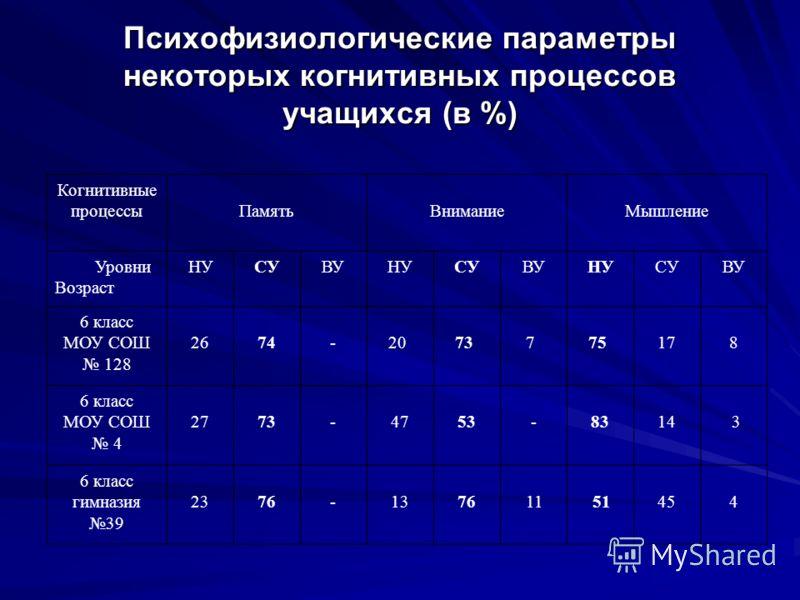 Психофизиологические параметры некоторых когнитивных процессов учащихся (в %) Когнитивные процессыПамятьВниманиеМышление Уровни Возраст НУСУВУНУСУВУНУСУВУ 6 класс МОУ СОШ 128 2674- 20 73 7 75178 6 класс МОУ СОШ 4 2773-4753-8314 3 6 класс гимназия 39