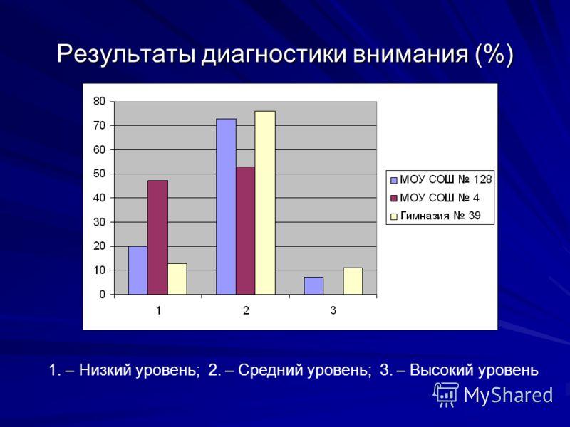 Результаты диагностики внимания (%) 1. – Низкий уровень; 2. – Средний уровень; 3. – Высокий уровень