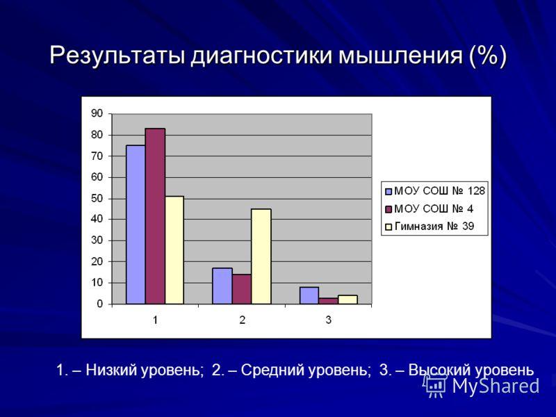 Результаты диагностики мышления (%) 1. – Низкий уровень; 2. – Средний уровень; 3. – Высокий уровень