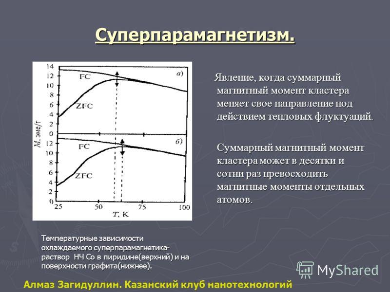 Суперпарамагнетизм. Температурные зависимости охлаждаемого суперпарамагнетика- раствор НЧ Co в пиридине(верхний) и на поверхности графита(нижнее). Явление, когда суммарный магнитный момент кластера меняет свое направление под действием тепловых флукт