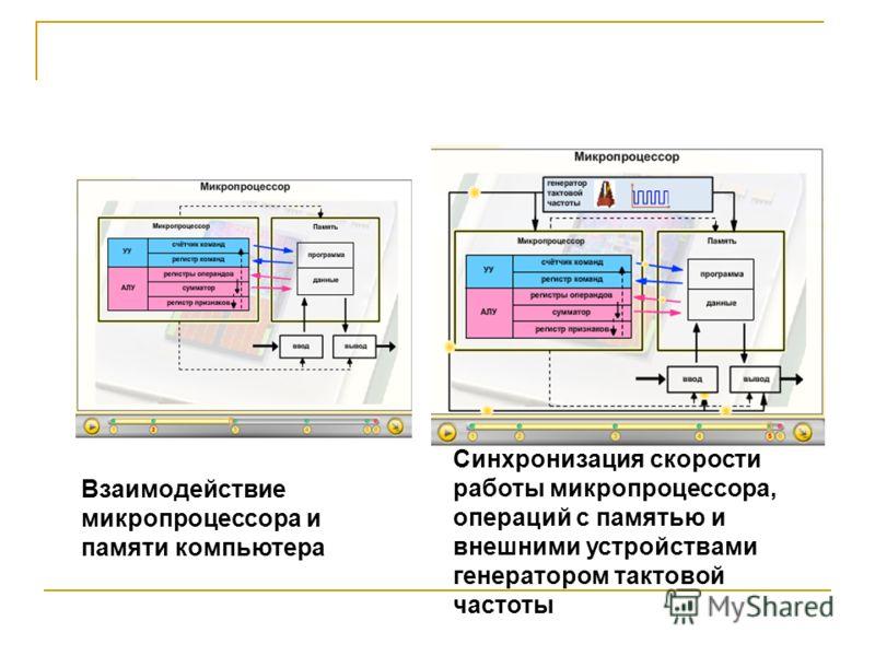Взаимодействие микропроцессора и памяти компьютера Синхронизация скорости работы микропроцессора, операций с памятью и внешними устройствами генератором тактовой частоты