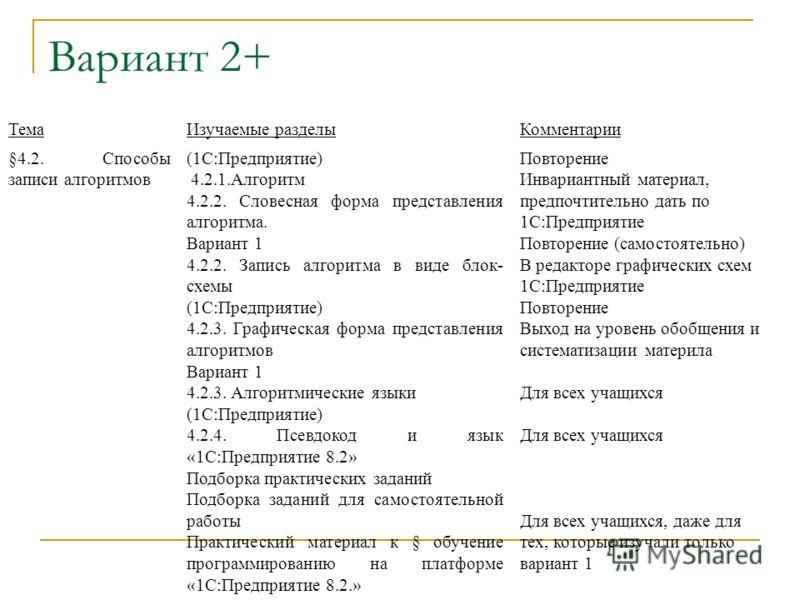 Вариант 2+ ТемаИзучаемые разделыКомментарии §4.2. Способы записи алгоритмов (1С:Предприятие) 4.2.1.Алгоритм 4.2.2. Словесная форма представления алгоритма. Вариант 1 4.2.2. Запись алгоритма в виде блок- схемы (1С:Предприятие) 4.2.3. Графическая форма