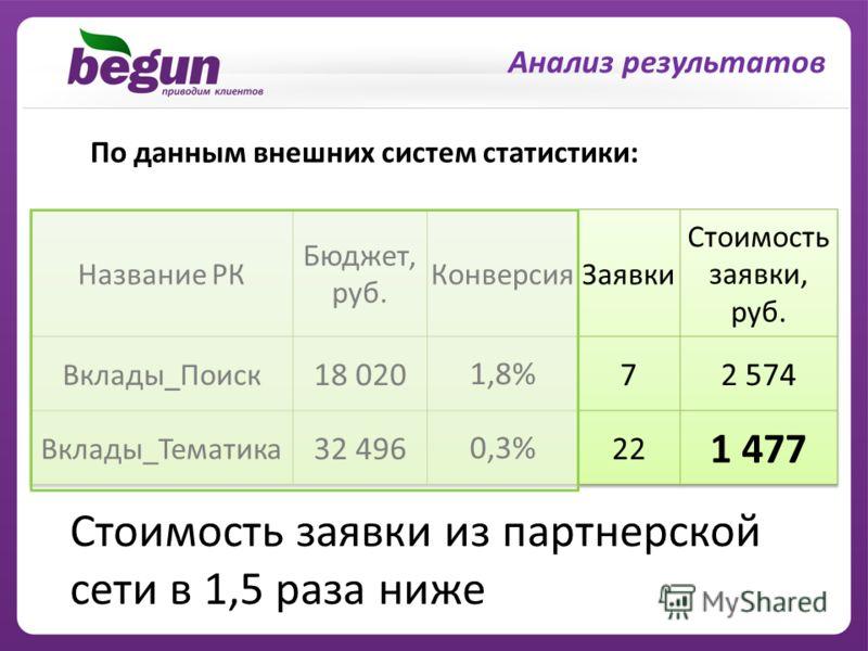По данным внешних систем статистики: Стоимость заявки из партнерской сети в 1,5 раза ниже Анализ результатов