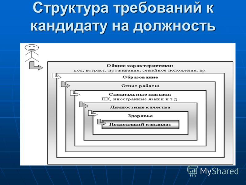 Структура требований к кандидату на должность