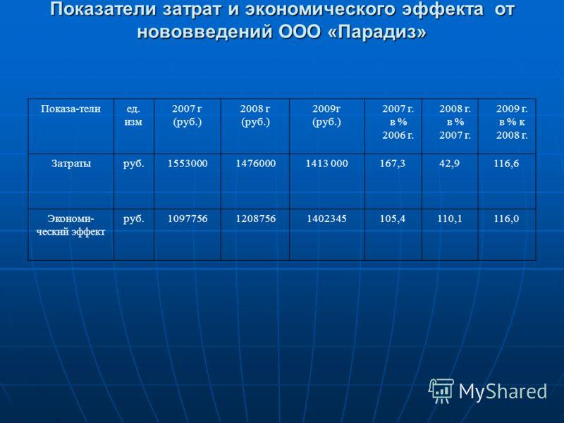 Показатели затрат и экономического эффекта от нововведений ООО «Парадиз» Показа-телиед. изм 2007 г (руб.) 2008 г (руб.) 2009г (руб.) 2007 г. в % 2006 г. 2008 г. в % 2007 г. 2009 г. в % к 2008 г. Затратыруб.155300014760001413 000167,342,9116,6 Экономи