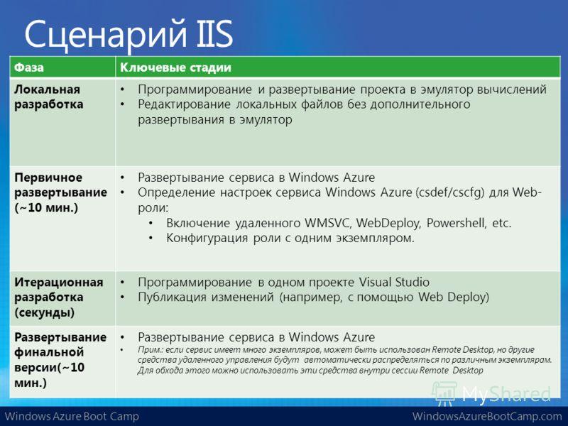 Windows Azure Boot CampWindowsAzureBootCamp.com ФазаКлючевые стадии Локальная разработка Программирование и развертывание проекта в эмулятор вычислений Редактирование локальных файлов без дополнительного развертывания в эмулятор Первичное развертыван