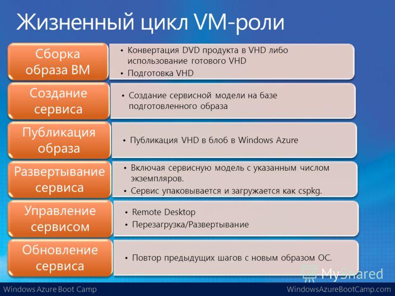Windows Azure Boot CampWindowsAzureBootCamp.com Конвертация DVD продукта в VHD либо использование готового VHD Подготовка VHD Сборка образа ВМ Создание сервисной модели на базе подготовленного образа Создание сервиса Публикация VHD в блоб в Windows A