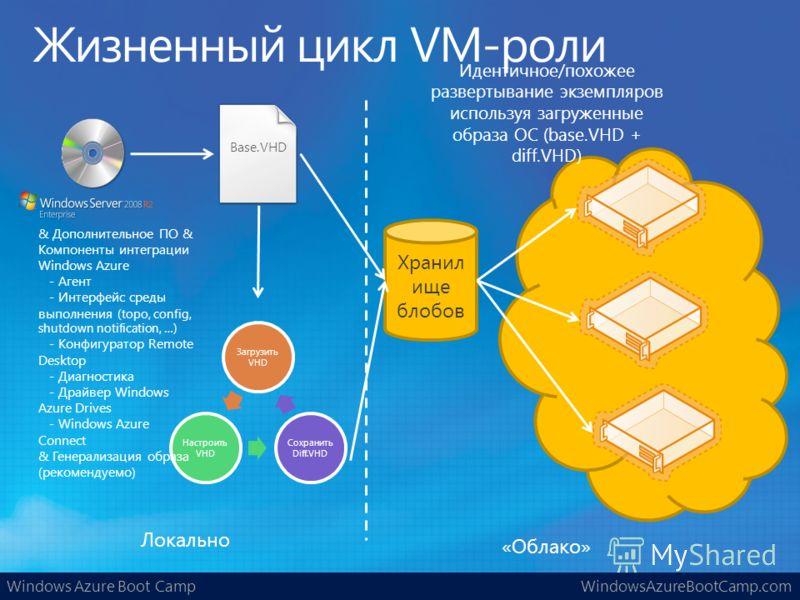 Windows Azure Boot CampWindowsAzureBootCamp.com «Облако» Локально Хранил ище блобов Загрузить VHD Настроить VHD Сохранить Diff.VHD Base.VHD Идентичное/похожее развертывание экземпляров используя загруженные образа ОС (base.VHD + diff.VHD) & Дополните