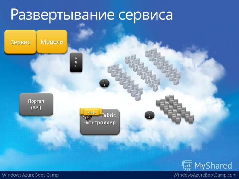 Windows Azure Boot CampWindowsAzureBootCamp.com LBLBLBLB LBLBLBLB LBLBLBLB LBLBLBLB Ваш сервис Fabric-контроллерFabric-контроллер Портал(API)Портал(API) СервисСервисМодельМодель СервисСервисСервисСервис DNSDNS конф.конф.