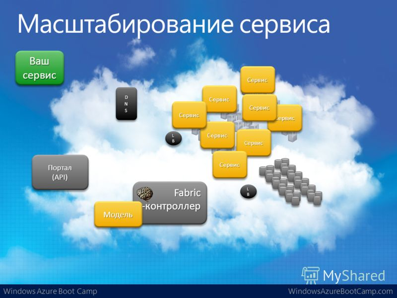 Windows Azure Boot CampWindowsAzureBootCamp.com LBLBLBLB LBLBLBLB LBLBLBLB LBLBLBLB Ваш сервис Fabric-контроллерFabric-контроллер Портал(API)Портал(API) СервисСервис СервисСервис СервисСервис МодельМодель СервисСервис СервисСервис СервисСервис Сервис