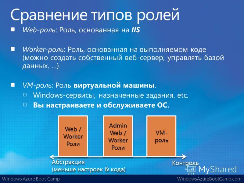 Windows Azure Boot CampWindowsAzureBootCamp.com КонтрольКонтроль Абстракция (меньше настроек & кода) Абстракция Admin Web / Worker Роли VM- роль Web / Worker Роли