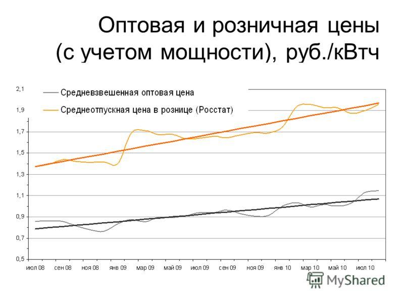 Оптовая и розничная цены (с учетом мощности), руб./кВтч