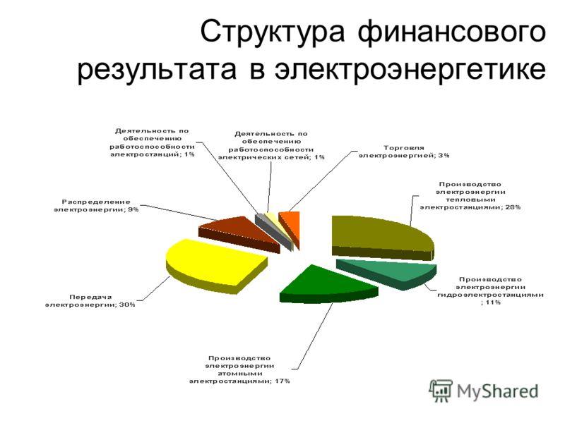 Структура финансового результата в электроэнергетике