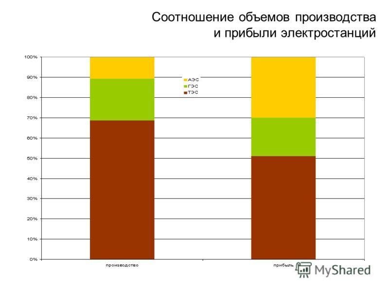 Соотношение объемов производства и прибыли электростанций