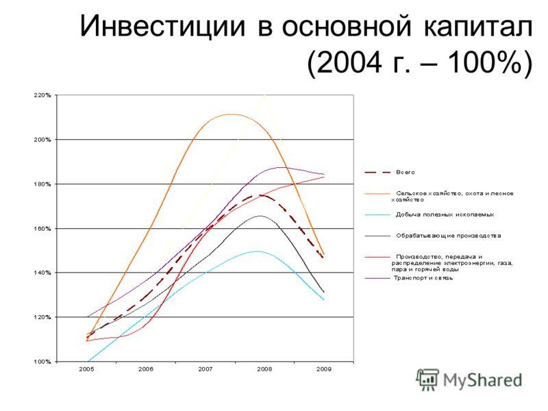 Инвестиции в основной капитал (2004 г. – 100%)