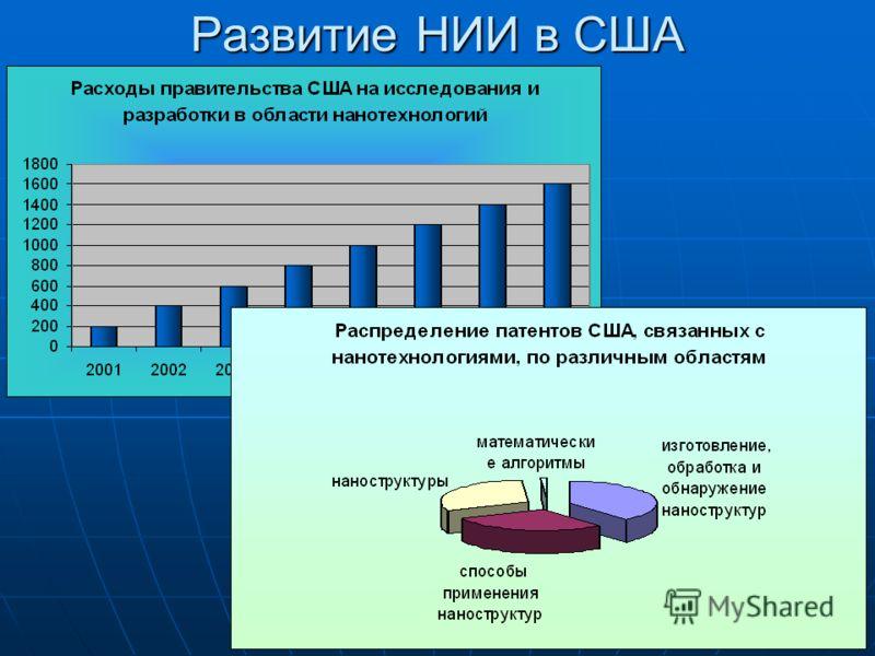 Развитие НИИ в США