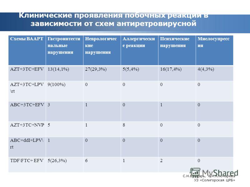 Клинические проявления побочных реакций в зависимости от схем антиретровирусной терапии. Схемы ВААРТ Гастроинтести нальные нарушения Неврологичес кие нарушения Аллергически е реакции Психические нарушения Миелосупресс ия AZT+3TC+EFV13(14,1%)27(29,3%)