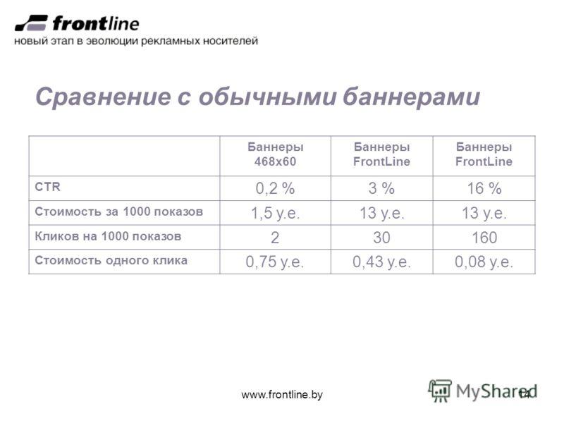 www.frontline.by14 Сравнение с обычными баннерами Баннеры 468х60 Баннеры FrontLine CTR 0,2 %3 %16 % Стоимость за 1000 показов 1,5 у.е.13 у.е. Кликов на 1000 показов 23030160 Стоимость одного клика 0,75 у.е.0,43 у.е.0,08 у.е.