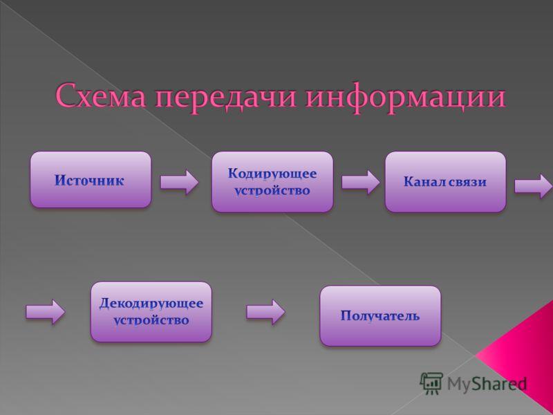 Совокупность устройств, предметов или объектов, предназначенных для передачи информации от одного из них, именуемого источником, к другому, именуемому приемником, называется каналом информации, или информационным каналом. В обычной жизни для человека