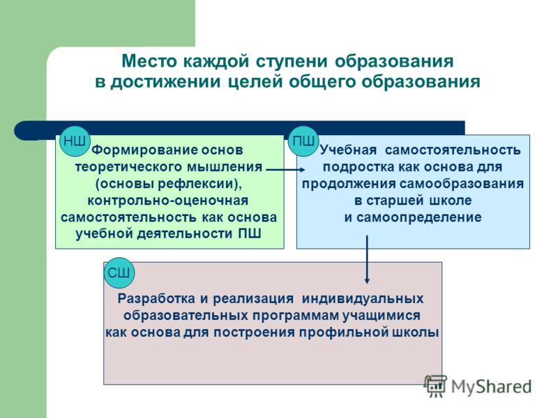 Место каждой ступени образования в достижении целей общего образования Формирование основ теоретического мышления (основы рефлексии), контрольно-оценочная самостоятельность как основа учебной деятельности ПШ Учебная самостоятельность подростка как ос