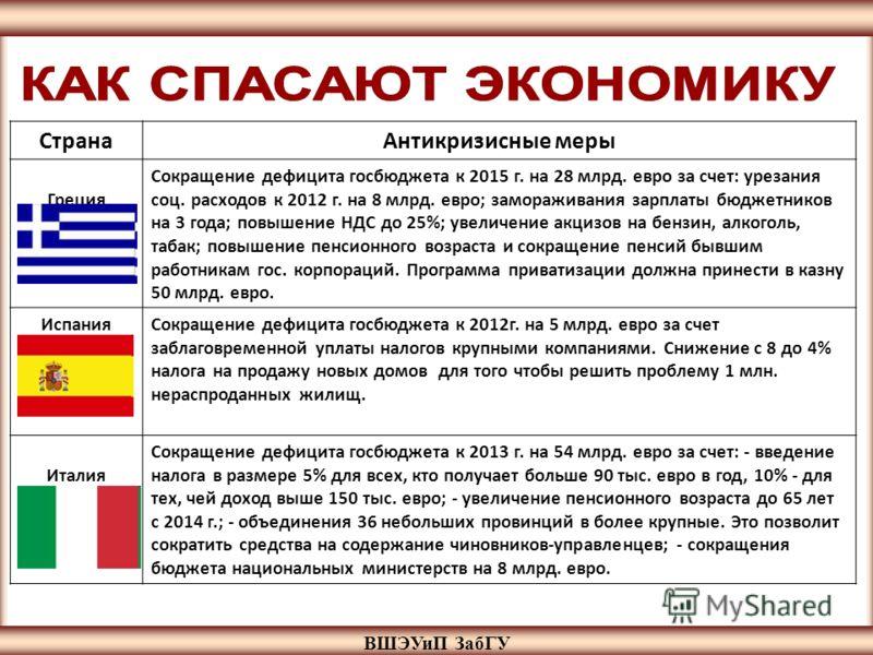 ВШЭУиП ЗабГУ СтранаАнтикризисные меры Греция Сокращение дефицита госбюджета к 2015 г. на 28 млрд. евро за счет: урезания соц. расходов к 2012 г. на 8 млрд. евро; замораживания зарплаты бюджетников на 3 года; повышение НДС до 25%; увеличение акцизов н