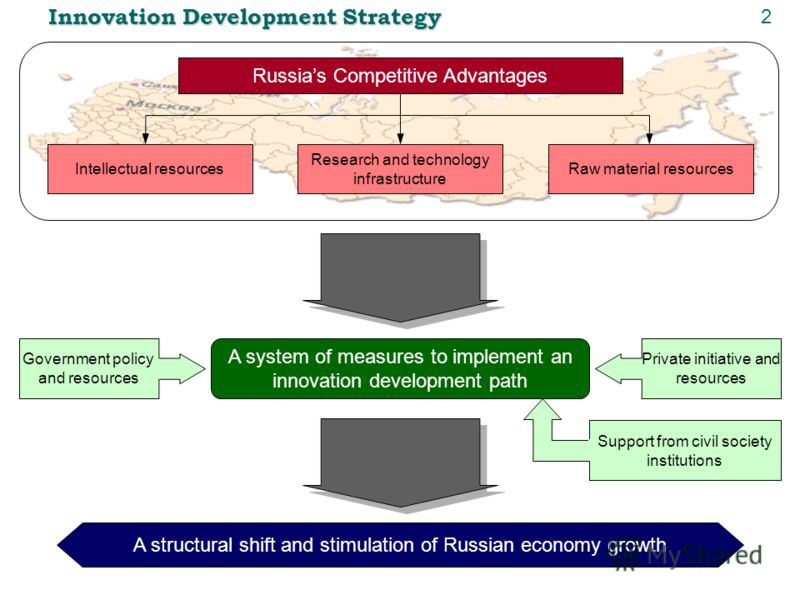 Innovation Development Strategy Russias Competitive Advantages Intellectual resources Research and technology infrastructure Raw material resources A system of measures to implement an innovation development path Government policy and resources Priva