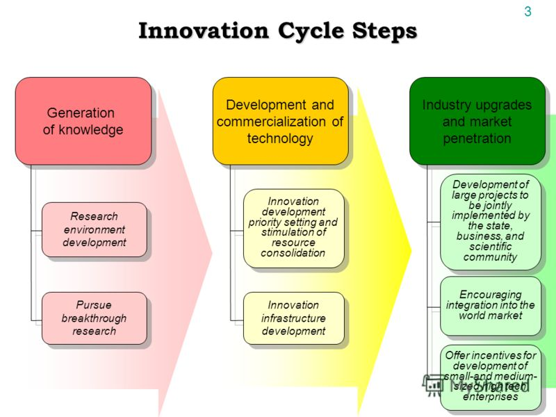 13 Innovation Cycle Steps Generation of knowledge Generation of knowledge Development and commercialization of technology Industry upgrades and market penetration Research environment development Pursue breakthrough research Innovation development pr