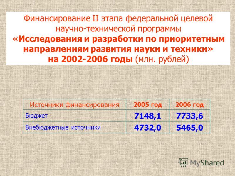 Финансирование II этапа федеральной целевой научно-технической программы «Исследования и разработки по приоритетным направлениям развития науки и техники» на 2002-2006 годы (млн. рублей) Источники финансирования 2005 год2006 год Бюджет 7148,17733,6 В