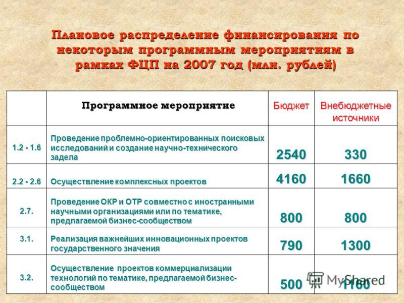 Плановое распределение финансирования по некоторым программным мероприятиям в рамках ФЦП на 2007 год (млн. рублей) Программное мероприятие Программное мероприятиеБюджет Внебюджетные источники 1.2 - 1.6 Проведение проблемно-ориентированных поисковых и