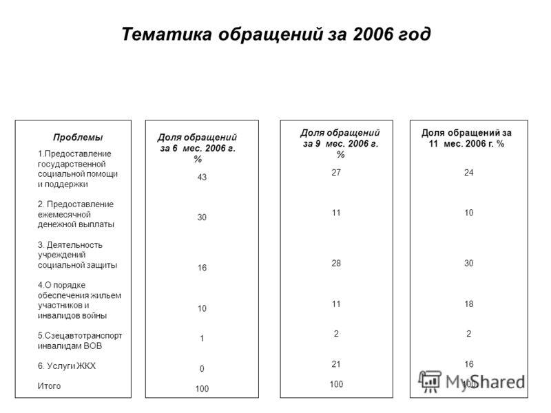 Тематика обращений за 2006 год ПроблемыДоля обращений за 6 мес. 2006 г. % Доля обращений за 9 мес. 2006 г. % Доля обращений за 11 мес. 2006 г. % 1.Предоставление государственной социальной помощи и поддержки 2. Предоставление ежемесячной денежной вып