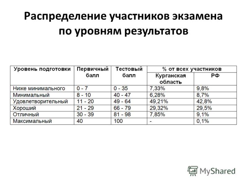 Распределение участников экзамена по уровням результатов