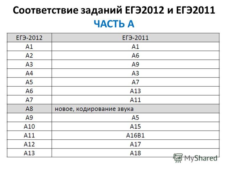Соответствие заданий ЕГЭ2012 и ЕГЭ2011 ЧАСТЬ А