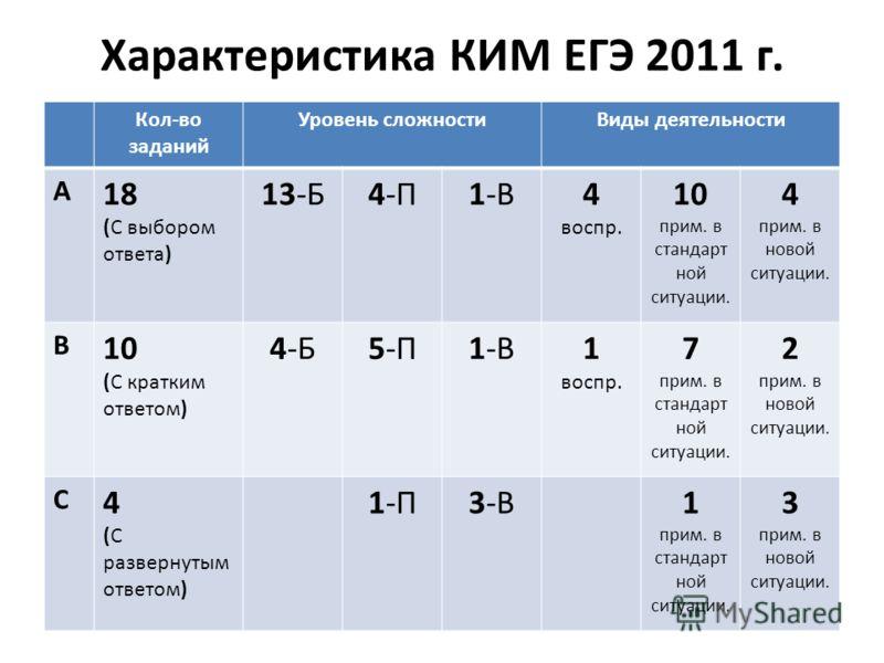 Характеристика КИМ ЕГЭ 2011 г. Кол-во заданий Уровень сложностиВиды деятельности А 18 (С выбором ответа) 13-Б4-П1-В4 воспр. 10 прим. в стандарт ной ситуации. 4 прим. в новой ситуации. В 10 (С кратким ответом) 4-Б5-П1-В1 воспр. 7 прим. в стандарт ной