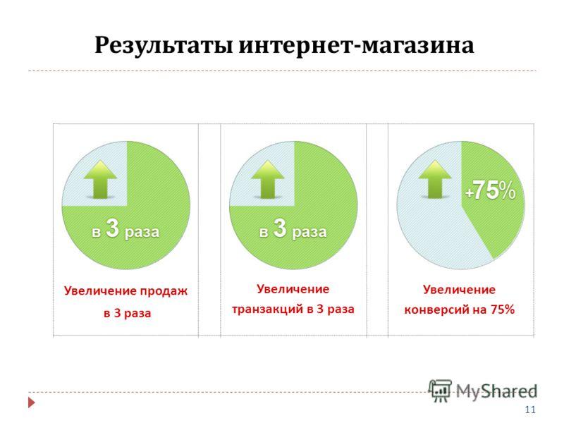 Увеличение конверсий на 75% Увеличение транзакций в 3 раза Увеличение продаж в 3 раза Результаты интернет - магазина 11