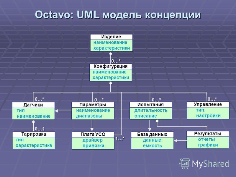 Octavo: UML модель концепции 0…* 0…* 0…* Датчики тип наименование Параметры диапазоны Испытания длительность описание Плата УСО драйвер привязка 1…* 0…* Тарировка тип характеристика 0…1 Управление тип, настройки 0…* База данных данные емкость Результ