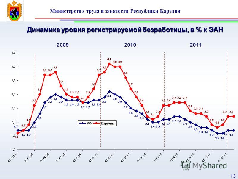 Министерство труда и занятости Республики Карелия 13 Динамика уровня регистрируемой безработицы, в % к ЭАН 200920102011