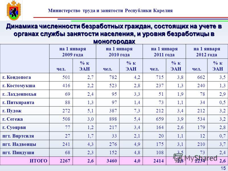 Министерство труда и занятости Республики Карелия 15 Динамика численности безработных граждан, состоящих на учете в органах службы занятости населения, и уровня безработицы в моногородах на 1 января 2009 года на 1 января 2010 года на 1 января 2011 го