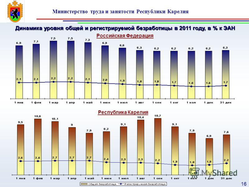 Министерство труда и занятости Республики Карелия 16 Динамика уровня общей и регистрируемой безработицы в 2011 году, в % к ЭАН Российская Федерация Республика Карелия